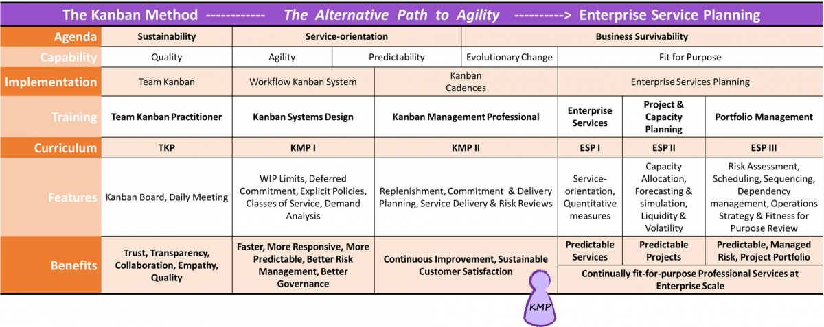 Alternative Path To Agility Curriculum Roadmap