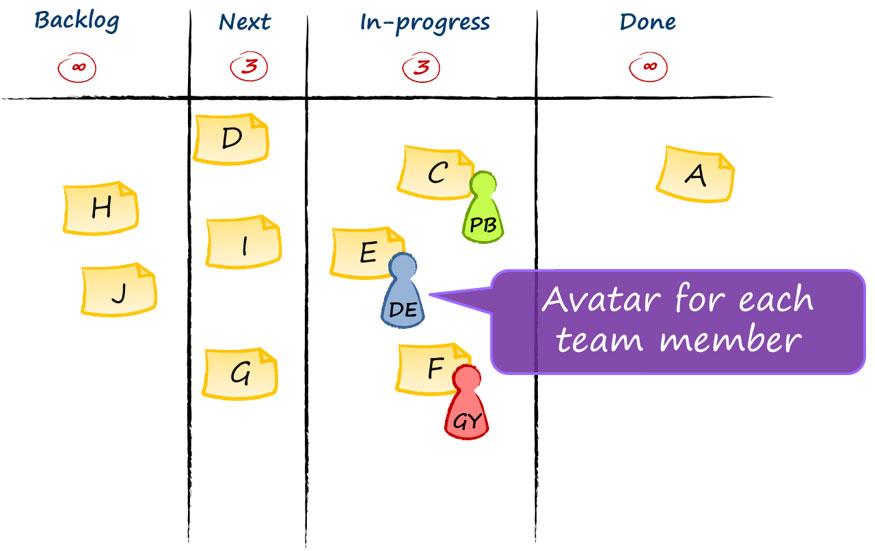 Team Kanban Board Example
