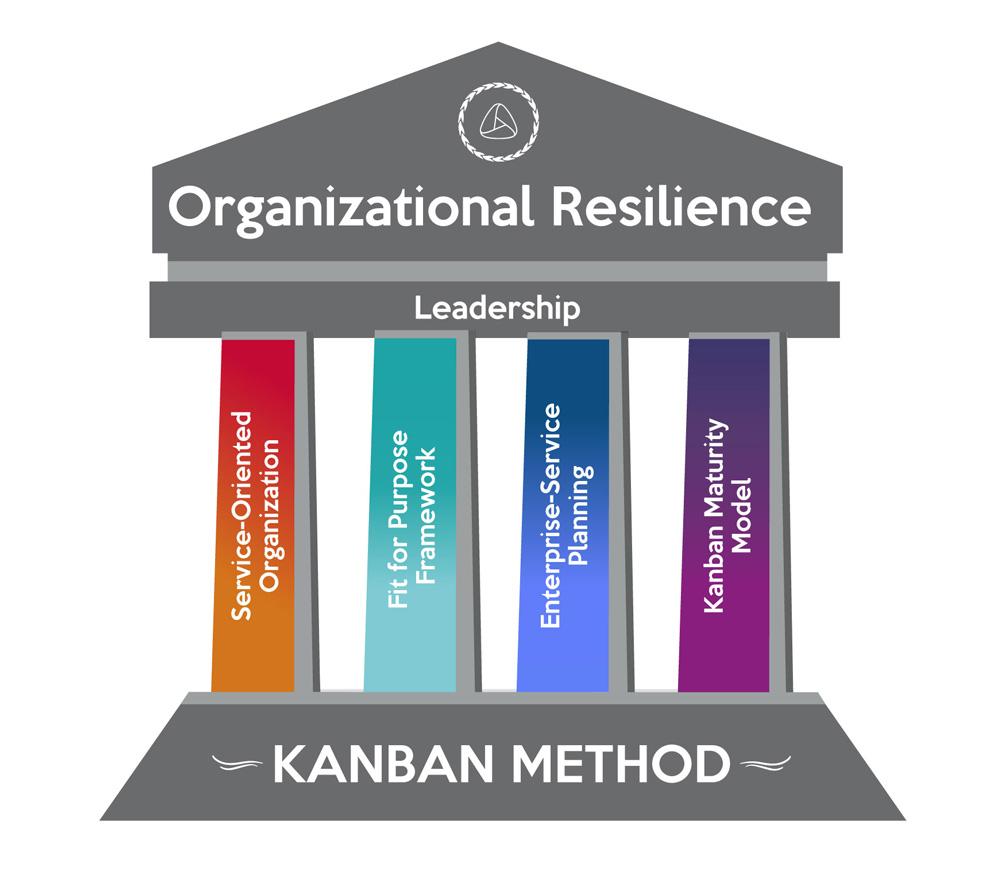 Business Resilience Kanban