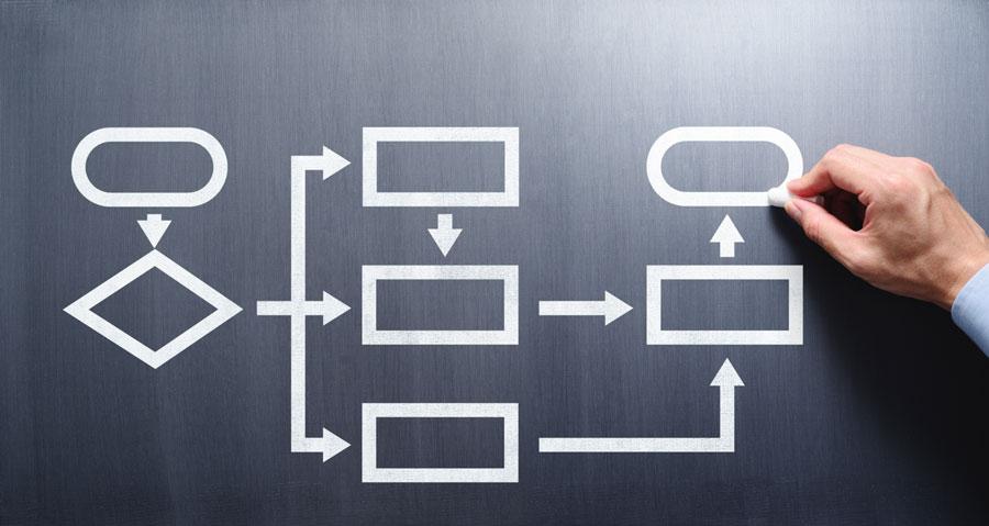 kanban-strategic-business-method