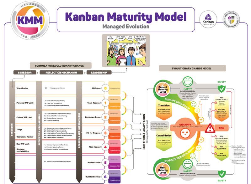 kanban-managed-evolution