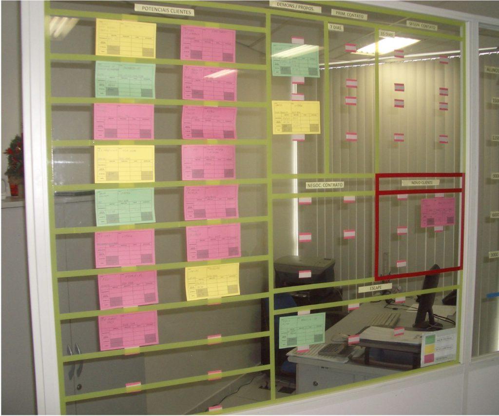 Sales funnel Kanban board example