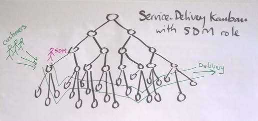 Service Delivery Kanban with SDM role